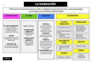 elementos-narracion