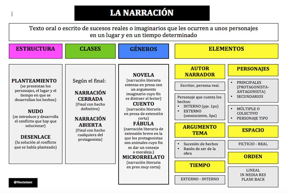 TEXTOS NARRATIVOS. CONCURSO DE MICRORRELATOS
