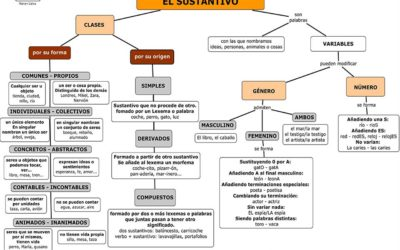 CATEGORÍAS GRAMATICALES: EL SUSTANTIVO