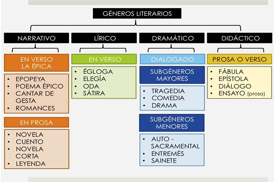 LOS GÉNEROS LITERARIOS. RECURSOS PARA EL AULA